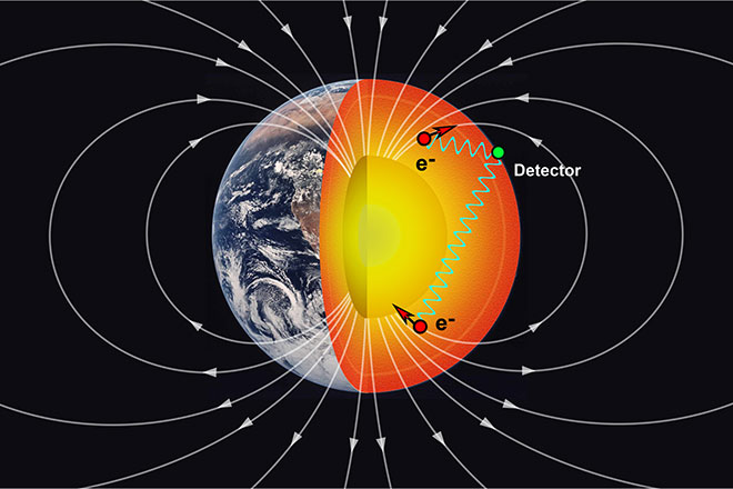 Как взаимодействуют энергии планет?