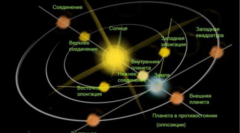 Какие бывают планетарные циклы?