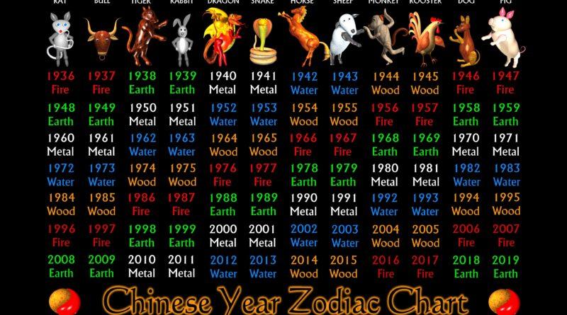 15 НЕ совместимых пар по Китайскому гороскопу